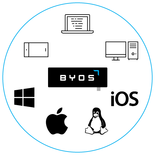 Securing BYOD Devices on Corporate Networks